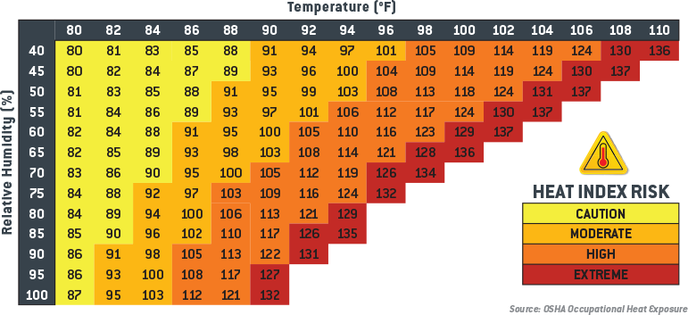 Heat Index Map